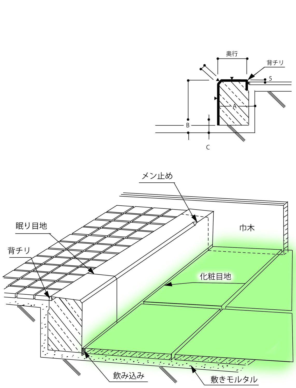 床(玄関床・磨き・バーナー)